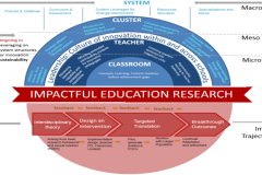 Impactful Education Research